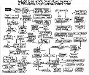 Xkcd  Watson Medical Algorithm