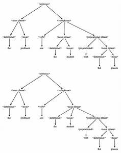 Tree Diagram  With Images