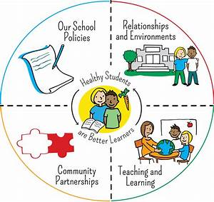Comprehensive School Health In Action