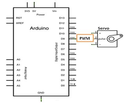 Servo Motor Simulation Arduino Uno Use For