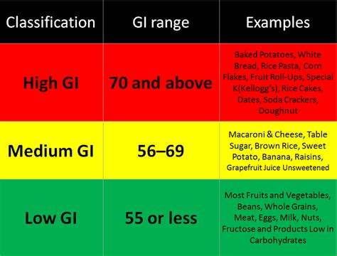 whats glycemic index     affect fat loss