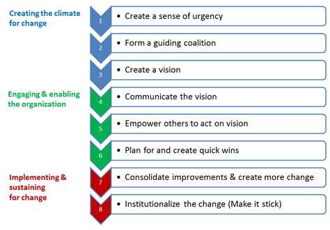 Kotter Steps by Itil Csi 8 Kotter S Steps For Organizational Change