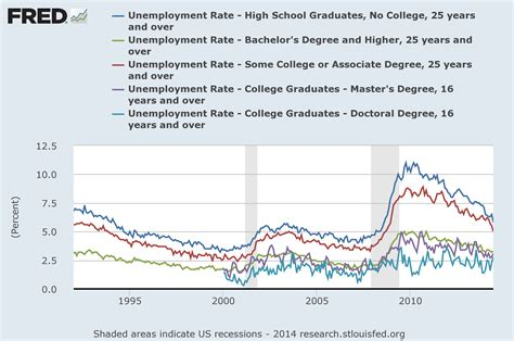 Fresh Graduates Employment by College Educated Workers Now Higher