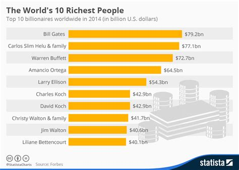 Chart The World's 10 Richest People Statista