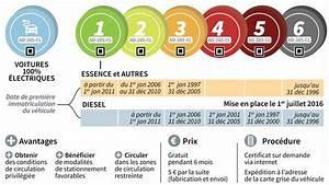 Vignette Voiture Paris : interdiction de circuler et vignette crit 39 air mode d 39 emploi ~ Maxctalentgroup.com Avis de Voitures