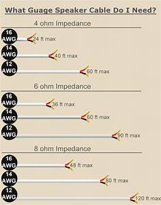 Choosing The Right Speaker Wire