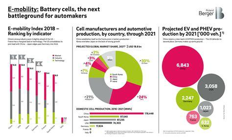 Hersteller Deutschland by Elektroauto Hersteller Verfolgen Riskante Batterie