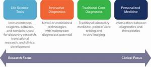 Diagnostics and Life Science Tools | Health Advances