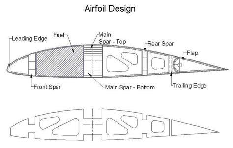 Mcmullan Aircraft Design