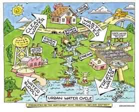Urban Water Cycle