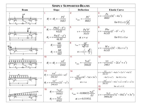 beam deflection formula table beam deflection table solved using tables e 1 and e2