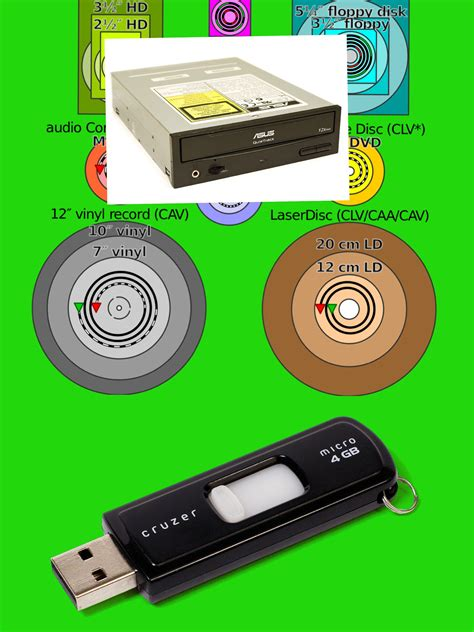 usbs  disc drives    store information