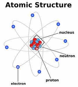 Chemistry Unit 1 And 2  Unit 2  Atomic Structure