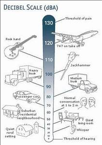 1  Typical Sound Pressure Levels Of Common Noise Sources