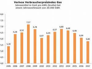 Verbraucherpreisindex Berechnen : verbraucherpreisindex gas preisentwicklung f r haushaltskunden ~ Themetempest.com Abrechnung