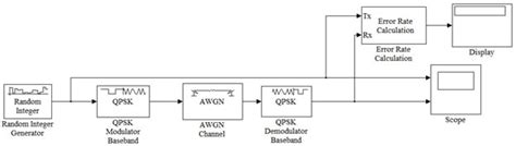ece  communications system laboratory lab  qpsk