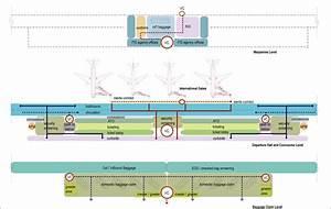 Airport Circulation Diagram