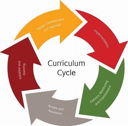 Curriculum Education Pdf Clipart Cycle Policy Academic