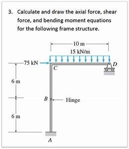 Solved  Calculate And Draw The Axial Force  Shear Force  A
