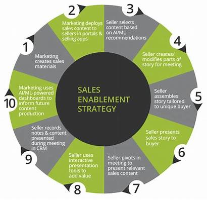 Sales Enablement Solution Marketing Materials Knowledge Strategy