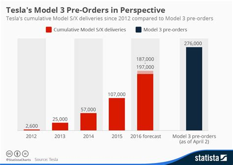 Tesla's Model 3 Pre-orders In Perspective