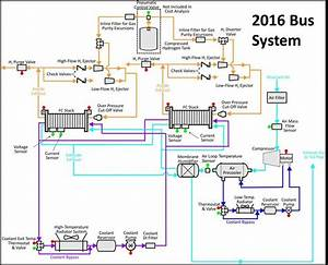 Flow Schematic For The 2015  2016 Bus Fuel Cell System
