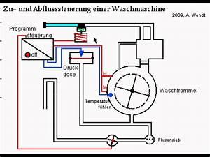 Miele Waschmaschine Luftfalle Reinigen : waschmaschine zu u abflusssteuerung youtube ~ Frokenaadalensverden.com Haus und Dekorationen