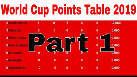 Dharmasena admits his 'error of judgment' in. icc cricket world cup 2019 points table (Part 1 (30/05 ...
