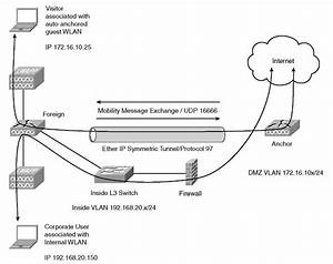 Centralized Traffic Flow With Guest Access  Cisco Wireless