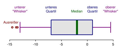 fileelements   boxplotsvg wikimedia commons