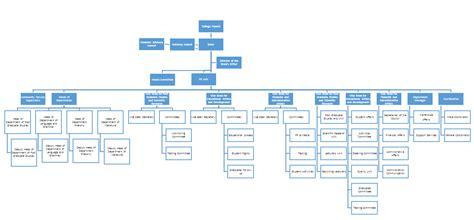 organizational structure college  arabic language  literature umm al qura university