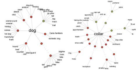 diy keyword research   pro
