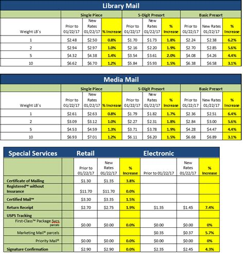 How Will The January 22, 2017 Usps Price Increase Impact