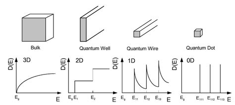 compound semiconductors physics technology and device compound semiconductors physics technology and device