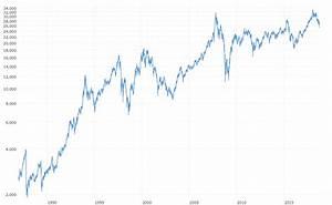 Hang Seng Index Daily Chart Hang Seng Composite Index 30 Year Historical Chart