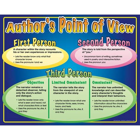 authors point  view poster teaching literature