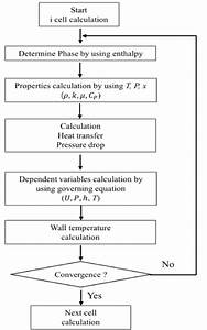 Calculation Flow Diagram Of Discretized Cell For Heat