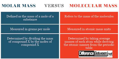 Difference Between Molar Mass And Molecular Mass  Difference Between  Difference Between Molar
