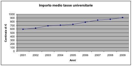 Ufficio Statistica Miur - sorpresa stanno demolendo l universit 224 pubblica