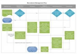 free floor plan design recruitment management flowchart free recruitment