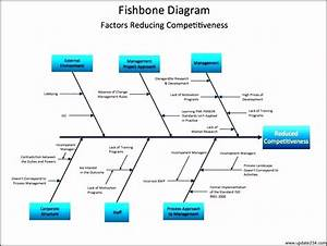 Diagram root cause analysis choice image how to guide and refrence fishbone diagram co to jest choice image how to guide and refrence ccuart Gallery