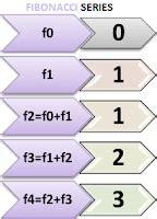 Study Tips Tricks Write Program For Fibonacci