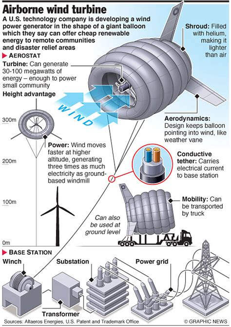 wind turbine design wind turbines new helium design floats higher for more power an annotated graphic