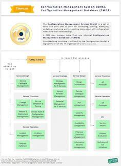 itil templates images   process map