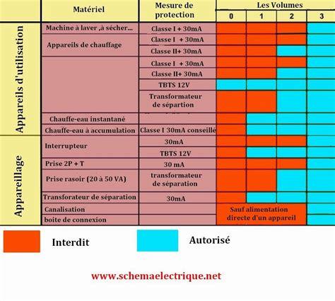 norme electricité cuisine schema electrique branchement cablage