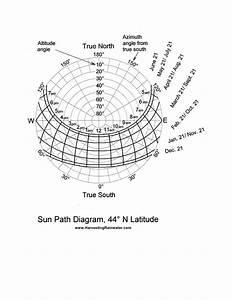 Sun Path Diagram  44 U00ba N Latitude