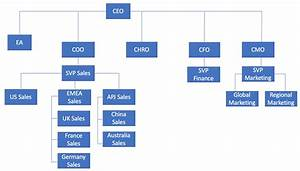 Working With Sap Hana Parent Child Hierarchies