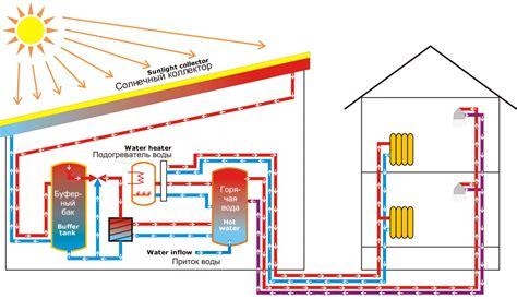 Солнечные коллекторы как альтернативное отопление дома альтернативные источники энергии