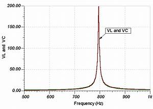 Inductor Quality Factor Vs Frequency