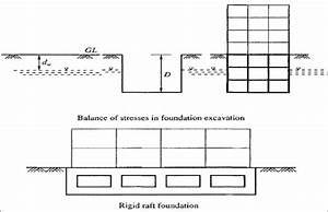1  Principles Of Floating Foundation And A Typical Rigid Raft Foundation